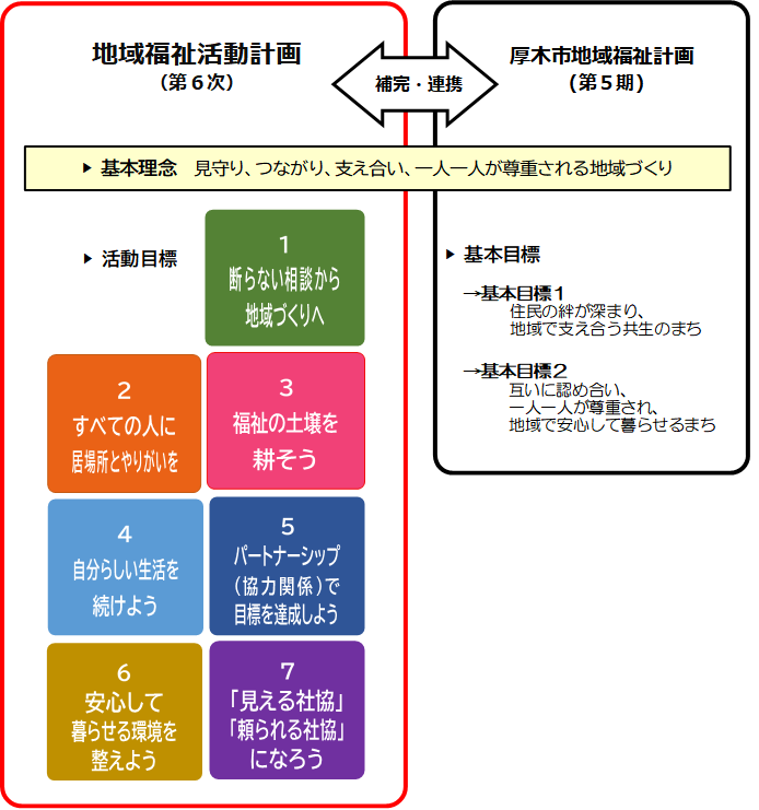 地域福祉活動計画:図